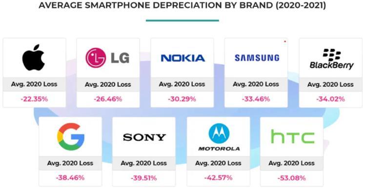 Porcentaje de depreciación de distintas marcas de móviles.