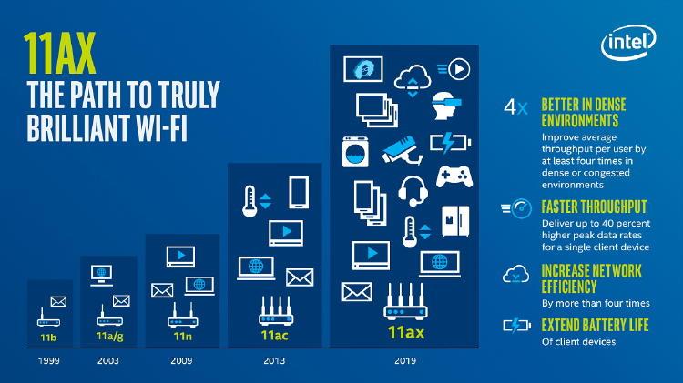 Evolución de los estándares wifi desde 1999.