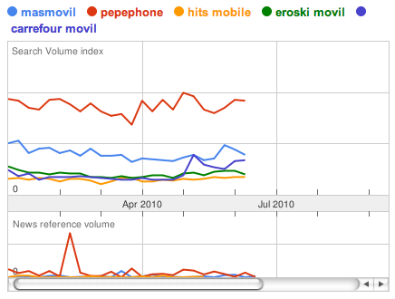 google trends pepephone, hitsmobile, masmovil, eroski movil, comparativa