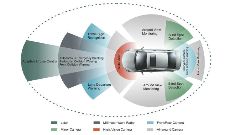 Sistemas de autoconducción.