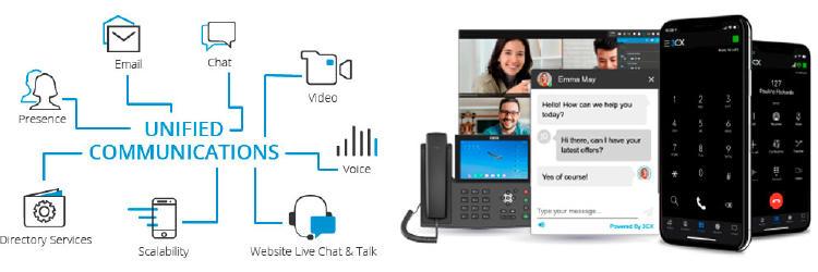 Dispositivos y servicios de las comunicaciones unificadas.