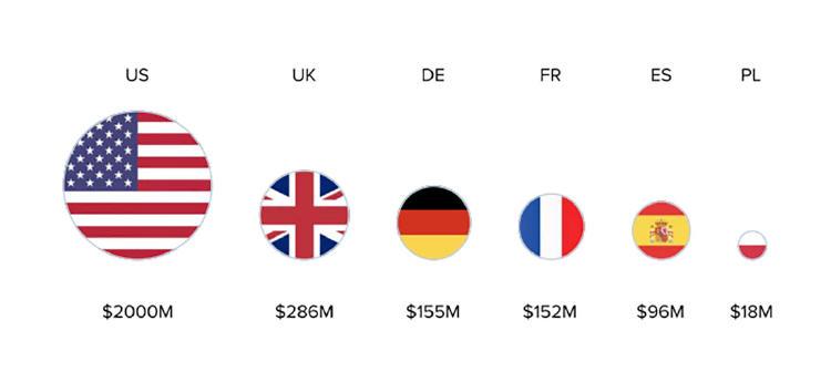 """Ránking ingresos \""""influencers\"""" por países."""