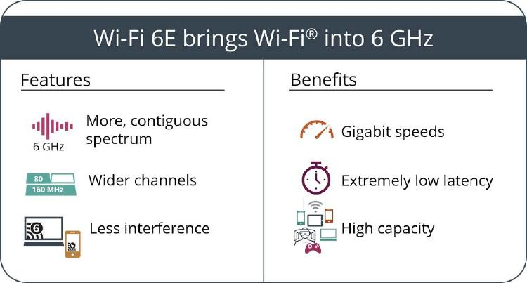 Beneficios WiFi 6