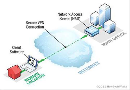 Conexión a través de VPN con la empresa.